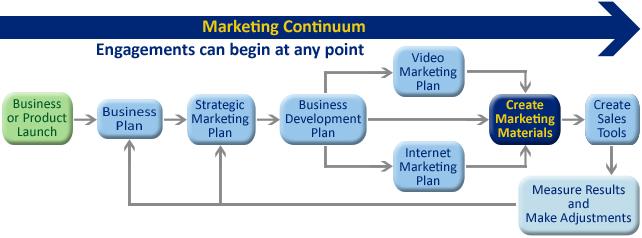 Marketing Materials Development For Houston Businesses