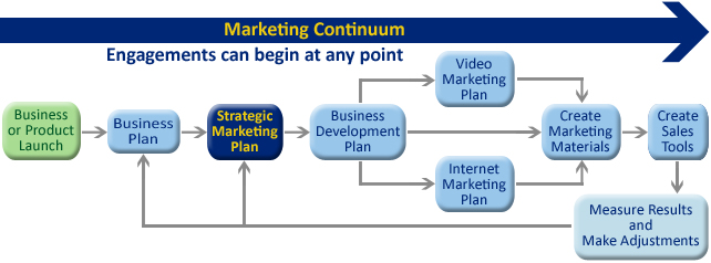 Strategic Marketing Plans For Houston Businesses_Marketing Team