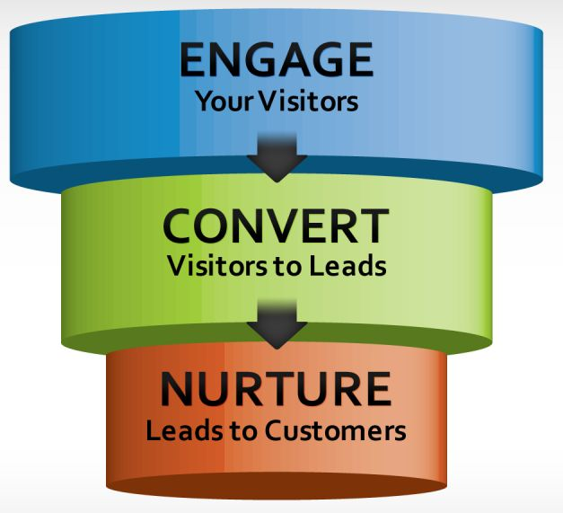 video to lead funnel