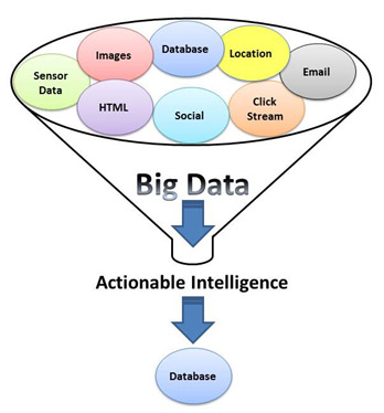 Marketing strategy based on actionable intelligence from big data