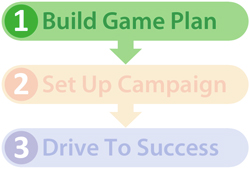 Marketing campaign process diagram Step 1 the game plan