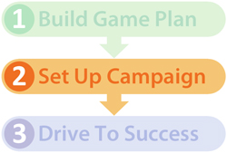 Marketing campaign process diagram Step 2 implementation