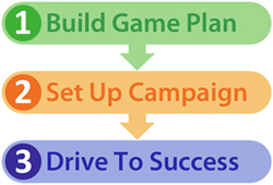 Marketing campaign process diagram with all step
